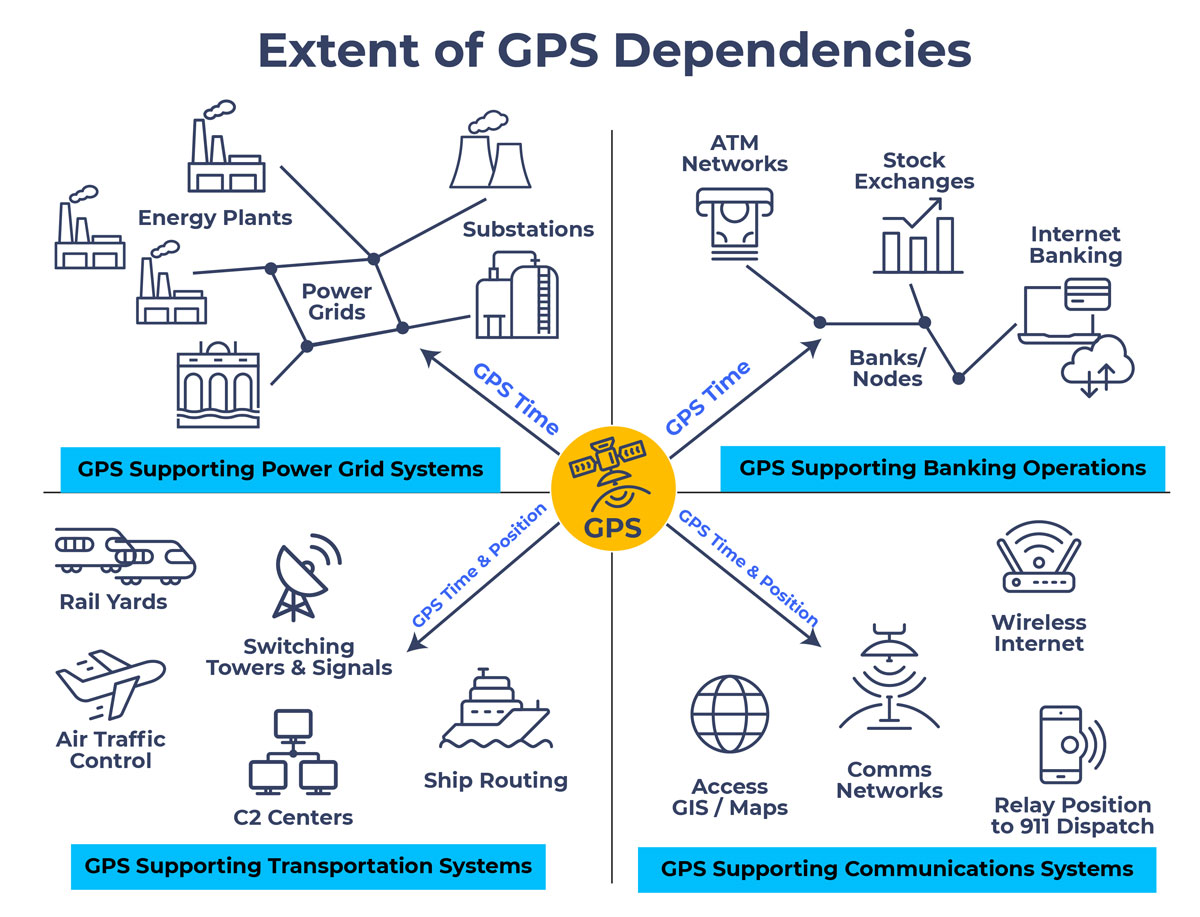 gps dependencies