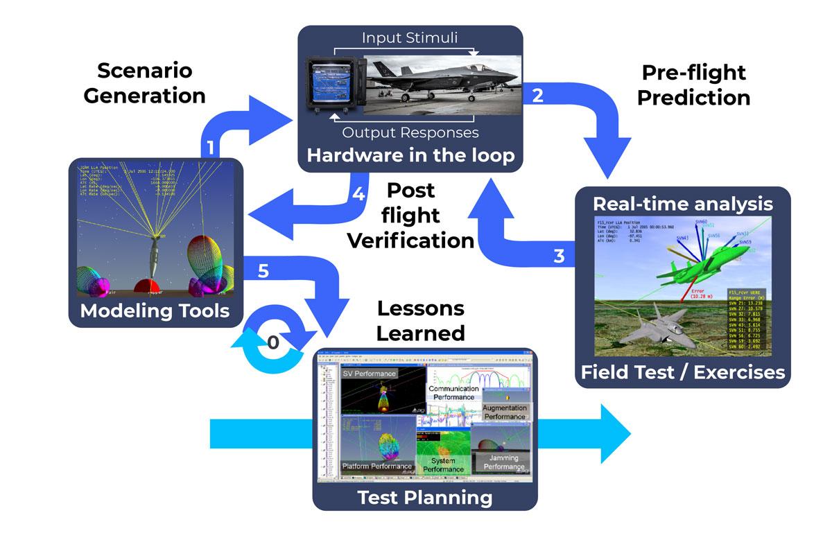 PNT test process